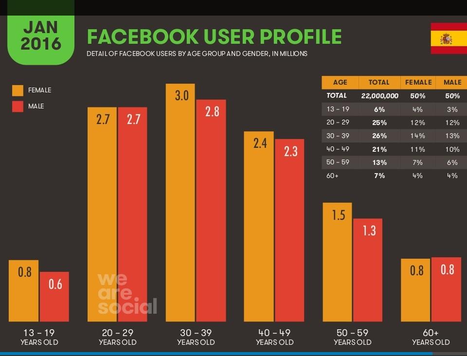 facebookaudiencia-usuarios-facebook-España